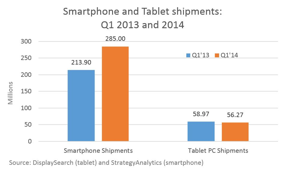 140529-Smartphone-and-Tablet-Sales-Q1-2013-2014